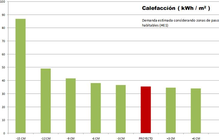 Variación de la demanda de calefacción con la reducción de infiltraciones y la instalación de recuperadores de calor.