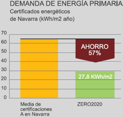 Demanda de energía primaria.
