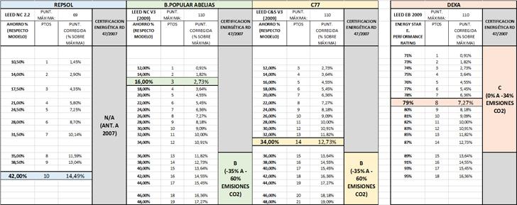 Valoración en diferentes sistemas de medición de Eficiencia Energética.