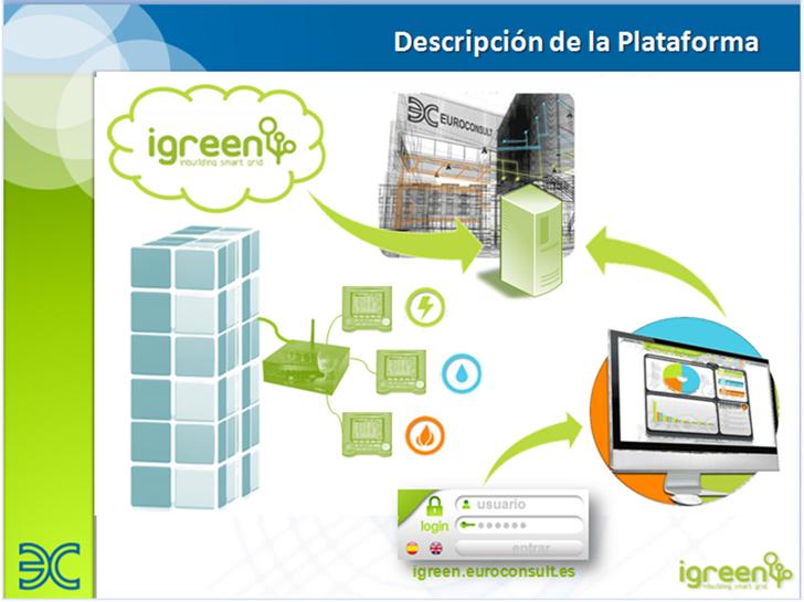Equema de funcionamiento del Sistema de Gestión Energética iGreen.