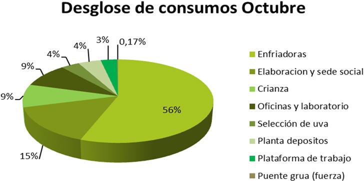 Ejemplo desglose de consumos de un mes