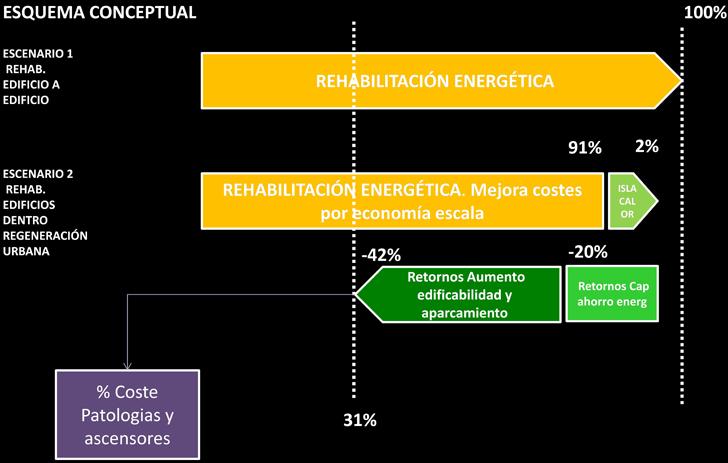 Esquema conceptual de la repercusión en costes dela rehabilitación energética dentro de operaciones de regeneración urbana.