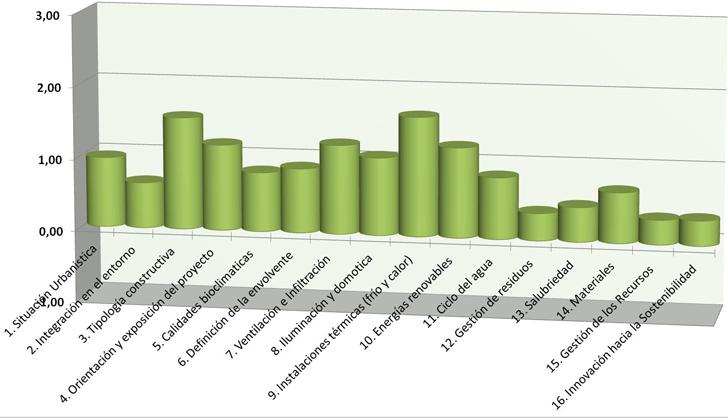 Resultados globales – valores de la media 2007-2013
