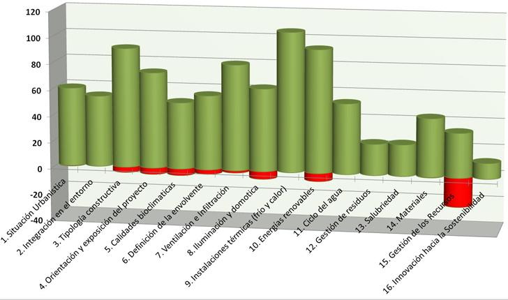 Resultados globales – acumulados 2013