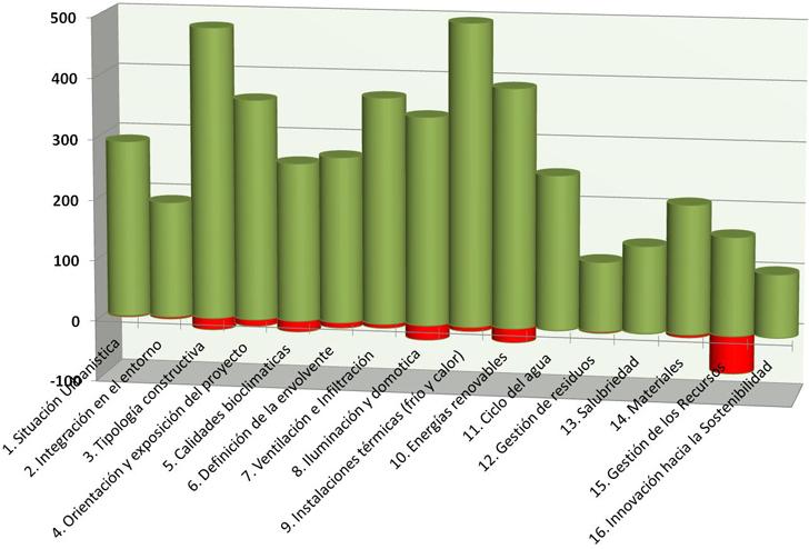 Resultados globales – acumulados 2007-2013
