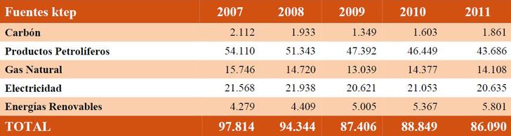 Estructura del consumo de energía final. 2007-2011