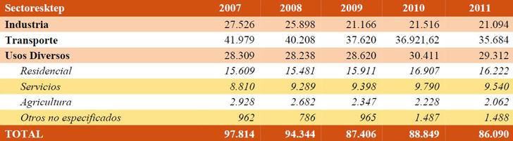 Estructura sectorial del consumo de energía final. 2007 2011