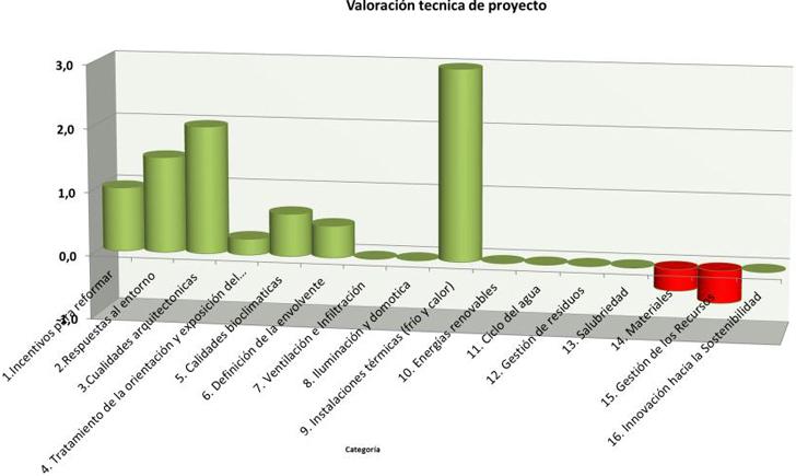 Valoración técnica del Comité Técnico de los Premios Endesa