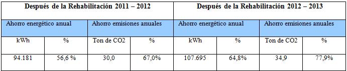 Cuadro de ahorros de los cursos 2011-2012 y 2012-2013