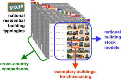 Tabula, clasificación de tipologías de edificios.
