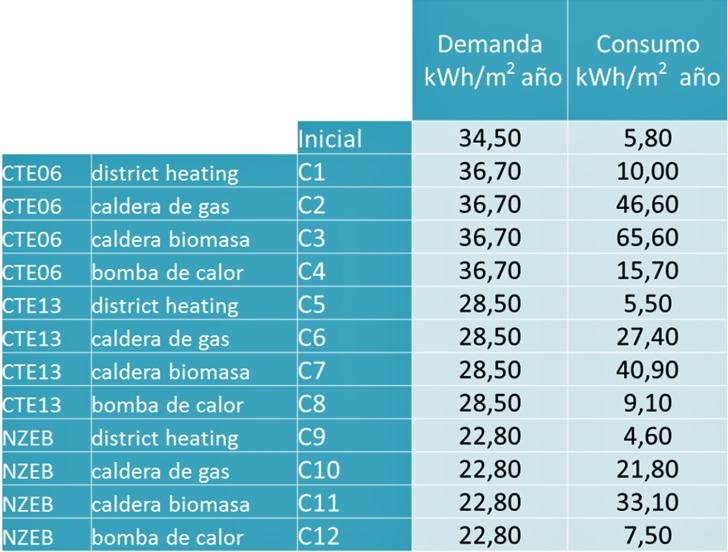 Valores de demanda energética