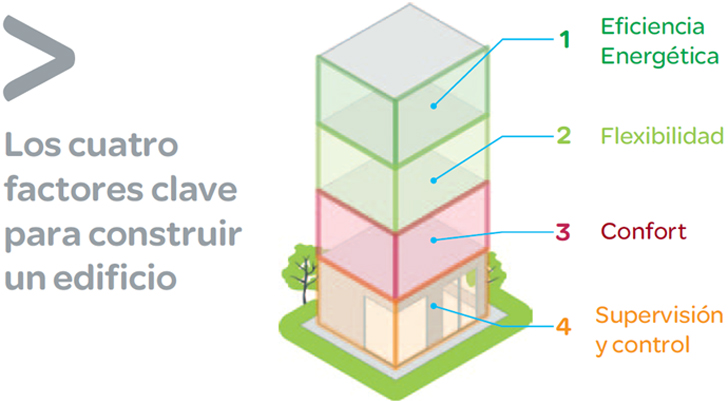 Factores clave para construir un edificio