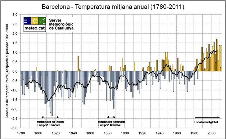 Barcelona, temperatura media anual 1780-2011