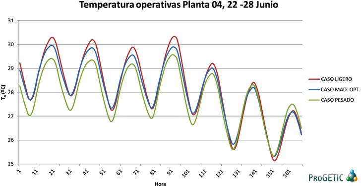 Evolución de temperaturas en la Planta 04 según tipología de cerramiento