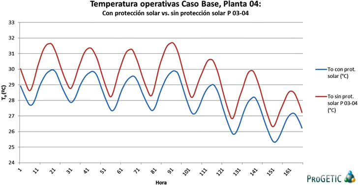 Evolución de temperaturas con y sin protección solar