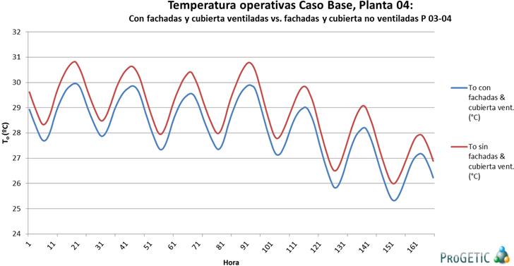 Evolución de temperaturas con y sin fachadas y cubiertas ventiladas