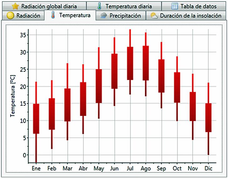 Temperaturas mensuales