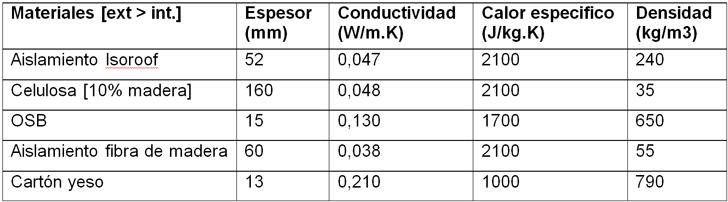 Caso Madera Optimizada, composición de cerramiento de Pared Exterior, ventilado