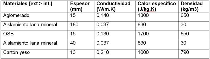 Caso Ligero, composición de cerramiento de Pared Exterior, ventilado