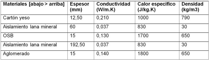 Caso Ligero, composición de cerramiento de Cubierta, ventilada