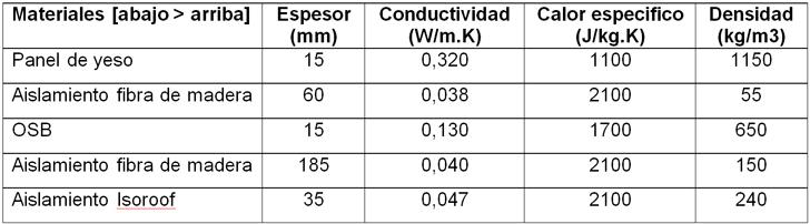Caso Madera Optimizada, composición de cerramiento de Cubierta, ventilada