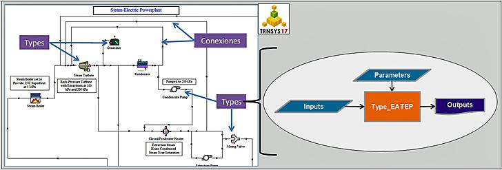 Instalación energética en TRNSYS y funcionamiento de Types (TESS, 2010)