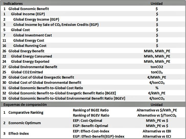 Indicadores y Esquemas de comparación de la EATEP