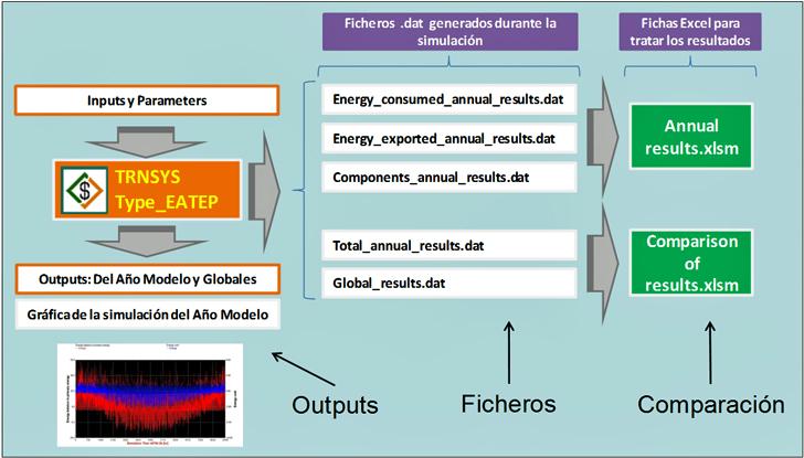 Organización de los resultados que entrega la EATEP