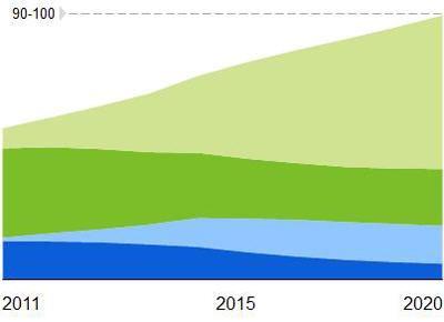 Mercado global de Alumbrado