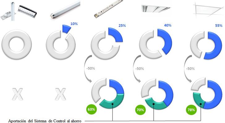 Posibles estrategias de ahorro con fluorescencia lineal.