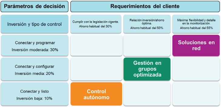 Tabla tipos de sistemas de control en función de requerimientos e inversión