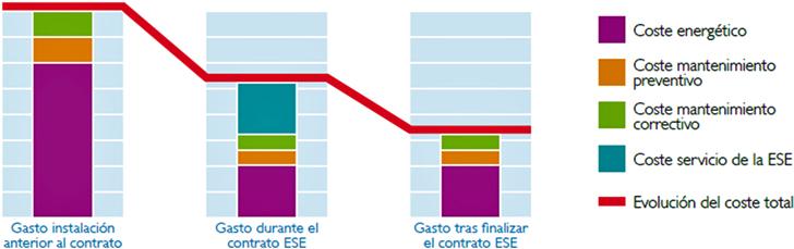 Escenarios del antes, durante y después de un contrato ESE