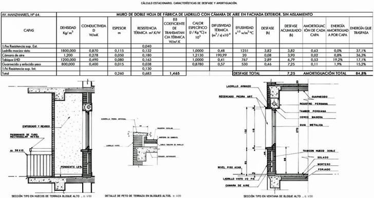 Ficha de caracterización del sistema constructivo de fachada. Edificio situado en la Avenida del Manzanares, 64