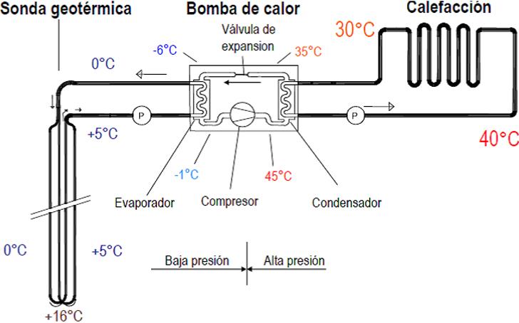 Esquema de principio de una instalación de geotermia: Sistema de captación y de distribución de energía por superficie radiante. Fuente REHAU