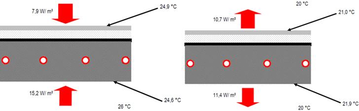 Potencias específicas en un sistema de forjado radiante estándar