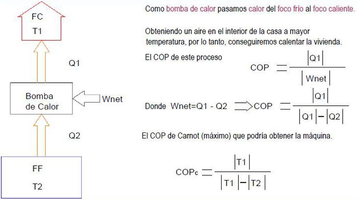 Esquema de funcionamiento de una bomba de calor. Fuente REHAU