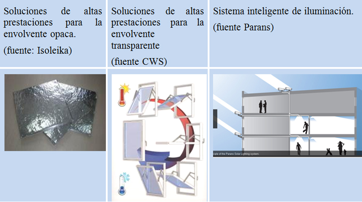 Nuevos desarrollos de soluciones de altas prestaciones para la envolvente opaca y transparente (izquierda y centro) y sistema inteligente de iluminación (derecha)