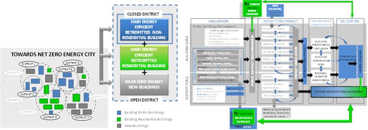 Aproximación sistémica para la rehabilitación de distritos y edificios EECN