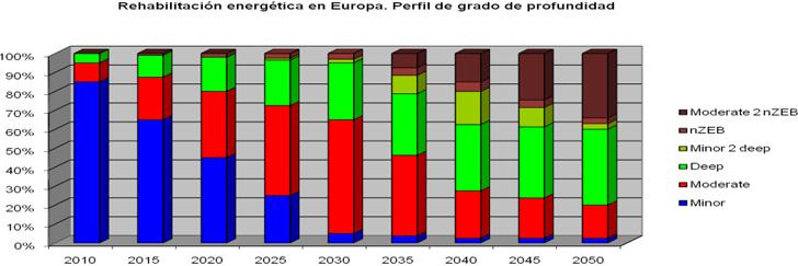 Incremento estimado del grado de profundidad de la rehabilitación energética en el parque edificado de la UE en el periodo 2010-2050