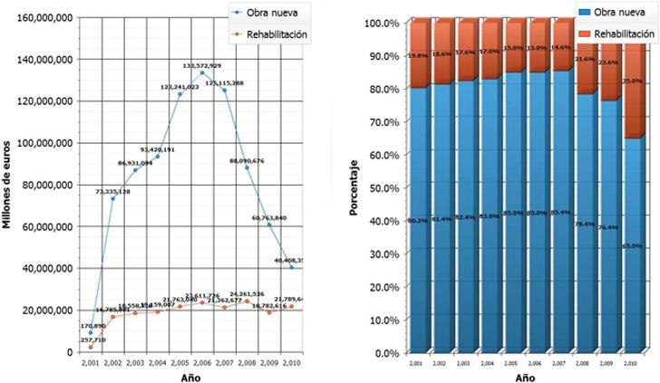 Volumen de negocio de la construcción residencial
