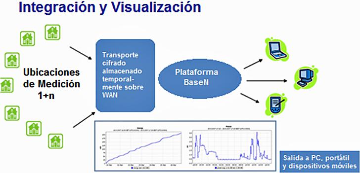 Integración y visualización