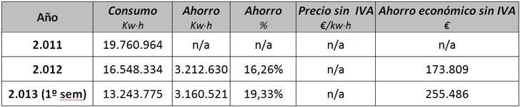 Comparación de consumos 2011-1º semestre 2013 y ahorro obtenido