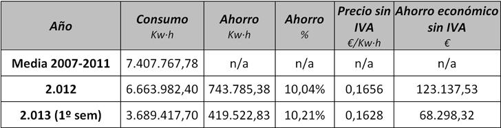 Comparativa de consumos eléctricos 2012 y 1º semestre 2013 respecto de la media 2007-2011