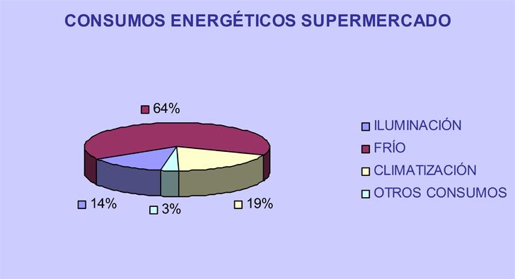Consumos energéticos del supermercado
