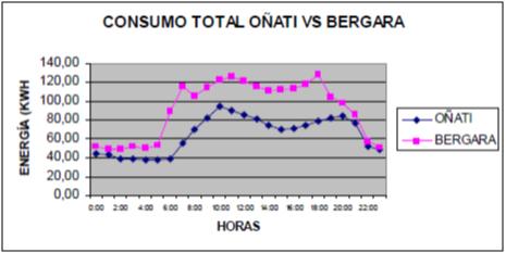 Consumo Eroski Oñati