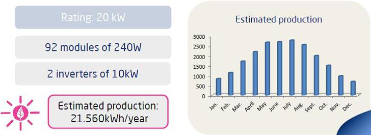 Producción de la energía