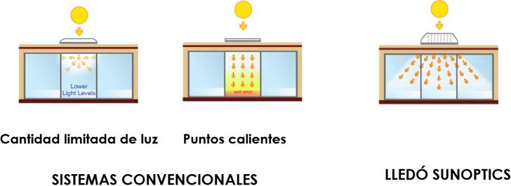 Sistemas convencionales, Lledó Sunoptics