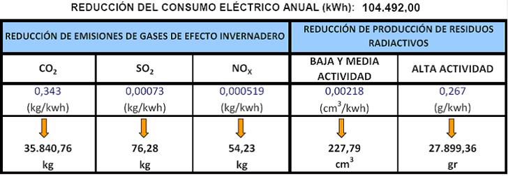 Reducción de emisiones de Gases de Efecto Invernadero; Reducción de Producción de Residuos Radiactivos
