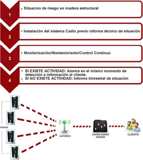 Esquema visual de funcionamiento del sistema CADIX©