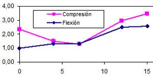 Efecto de la Parafina Microencapsulada como Material de Cambio de Fase (PCM) en el mortero de cal aérea